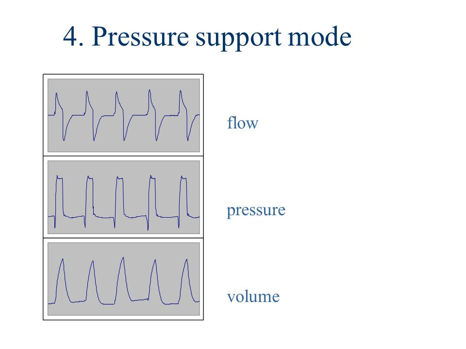 flow pressure volume 4. Pressure support mode