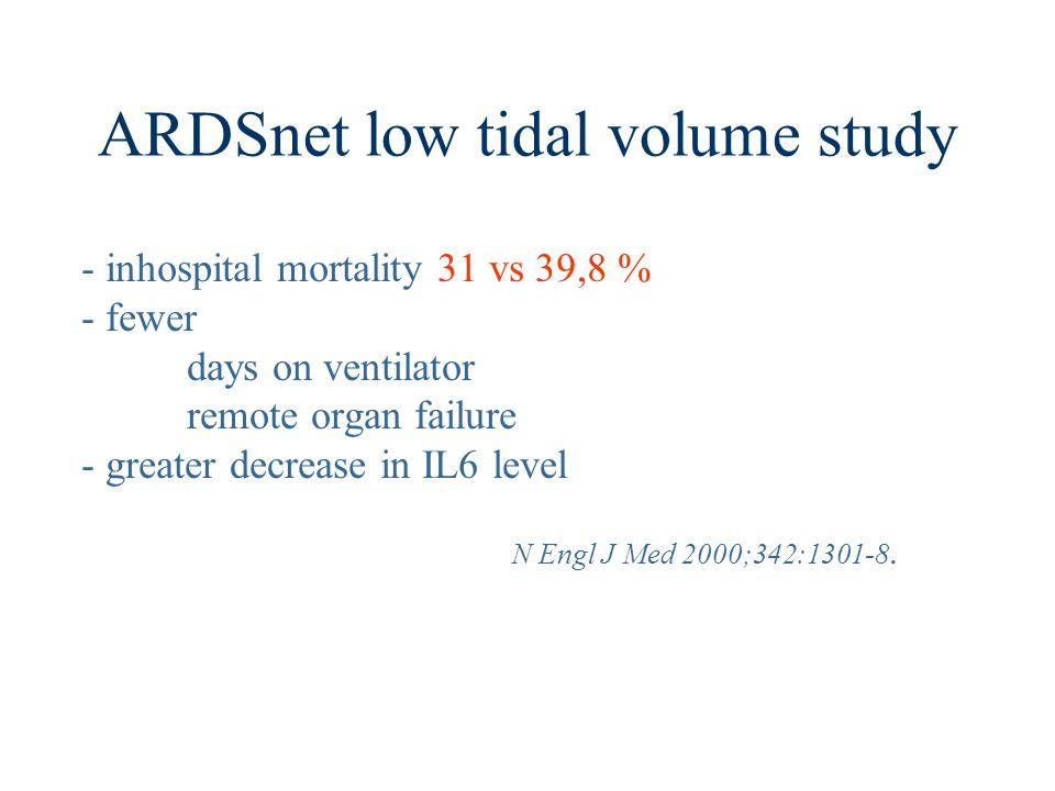 ARDSnet low tidal volume study - inhospital mortality 31 vs 39,8 % - fewer days on ventilator remote organ failure - greater decrease in IL6 level N E