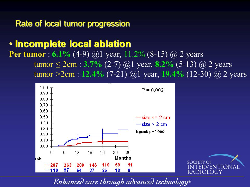 Rate of local tumor progression Incomplete local ablation Incomplete local ablation Per tumor : 6.1% (4-9) @1 year, 11.2% (8-15) @ 2 years tumor ≤ 2cm : 3.7% (2-7) @1 year, 8.2% (5-13) @ 2 years tumor >2cm : 12.4% (7-21) @1 year, 19.4% (12-30) @ 2 years P = 0.002