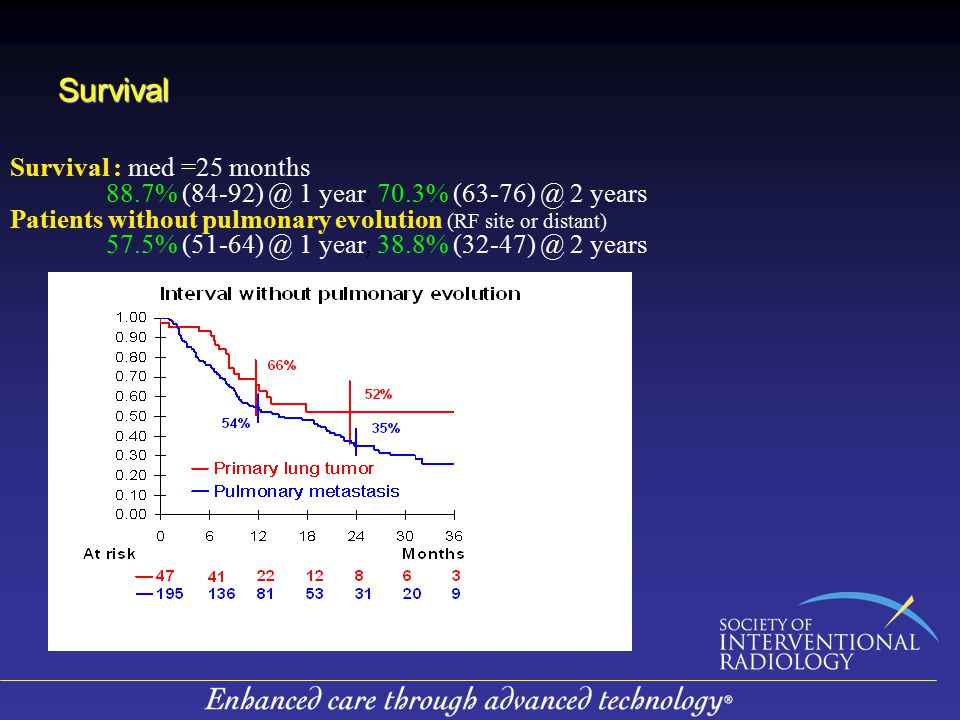 Survival Survival : med =25 months 88.7% (84-92) @ 1 year, 70.3% (63-76) @ 2 years Patients without pulmonary evolution (RF site or distant) 57.5% (51-64) @ 1 year, 38.8% (32-47) @ 2 years