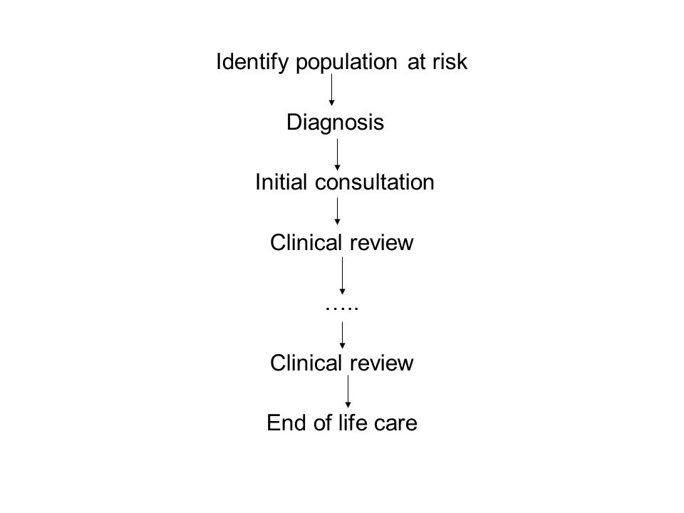 Identify population at risk Diagnosis Initial consultation Clinical review ….. Clinical review End of life care
