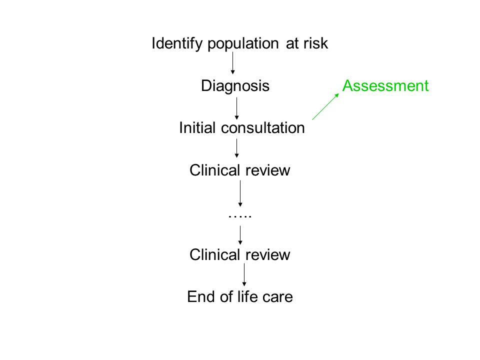 Identify population at risk Diagnosis Assessment Initial consultation Clinical review ….. Clinical review End of life care