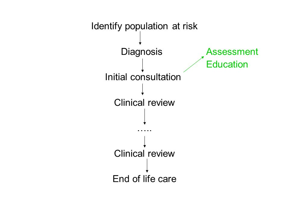 Identify population at risk Diagnosis Assessment Education Initial consultation Clinical review ….. Clinical review End of life care