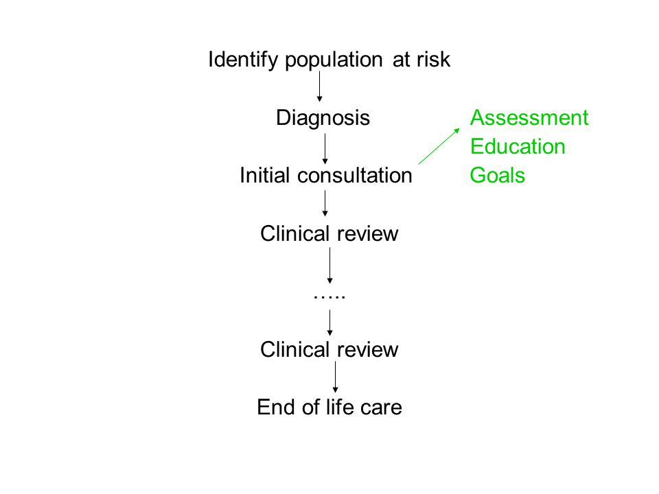 Identify population at risk Diagnosis Assessment Education Initial consultation Goals Clinical review ….. Clinical review End of life care