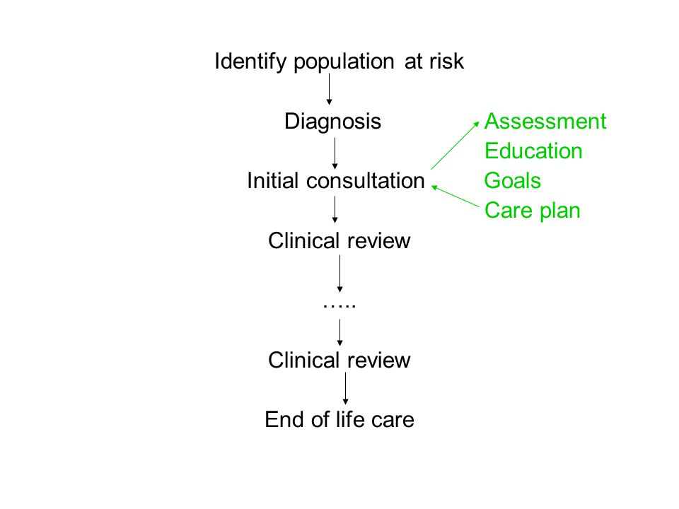 Identify population at risk Diagnosis Assessment Education Initial consultation Goals Care plan Clinical review ….. Clinical review End of life care