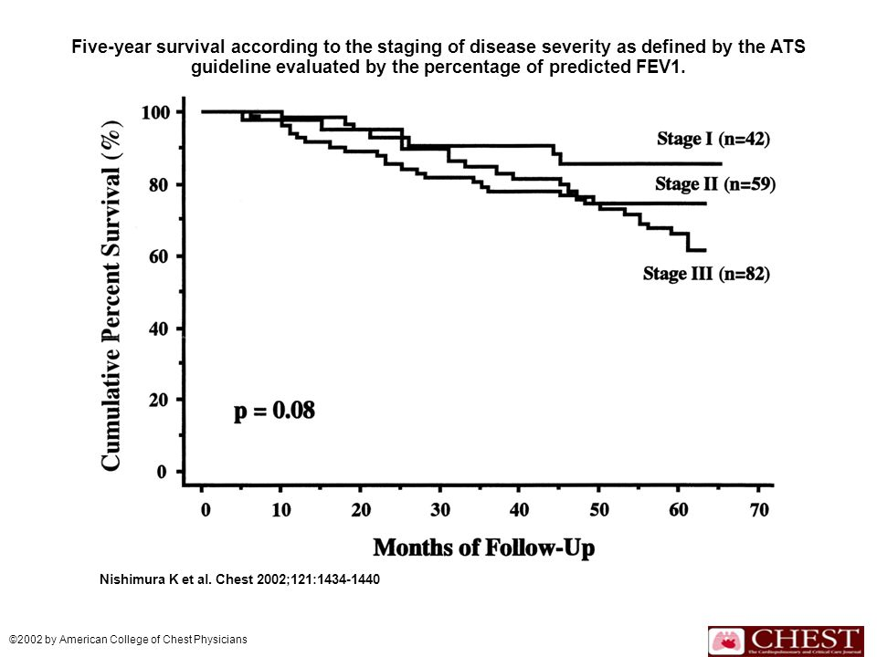 Five-year survival according to the staging of disease severity as defined by the ATS guideline evaluated by the percentage of predicted FEV1. Nishimu