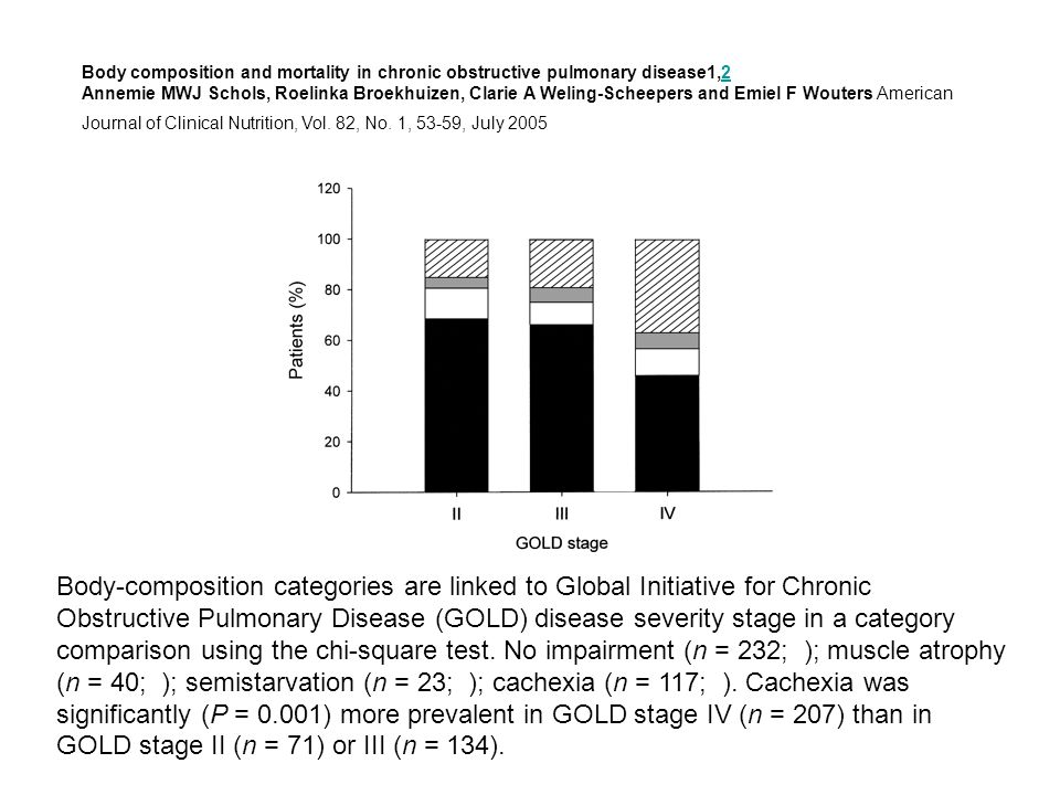 Body-composition categories are linked to Global Initiative for Chronic Obstructive Pulmonary Disease (GOLD) disease severity stage in a category comp