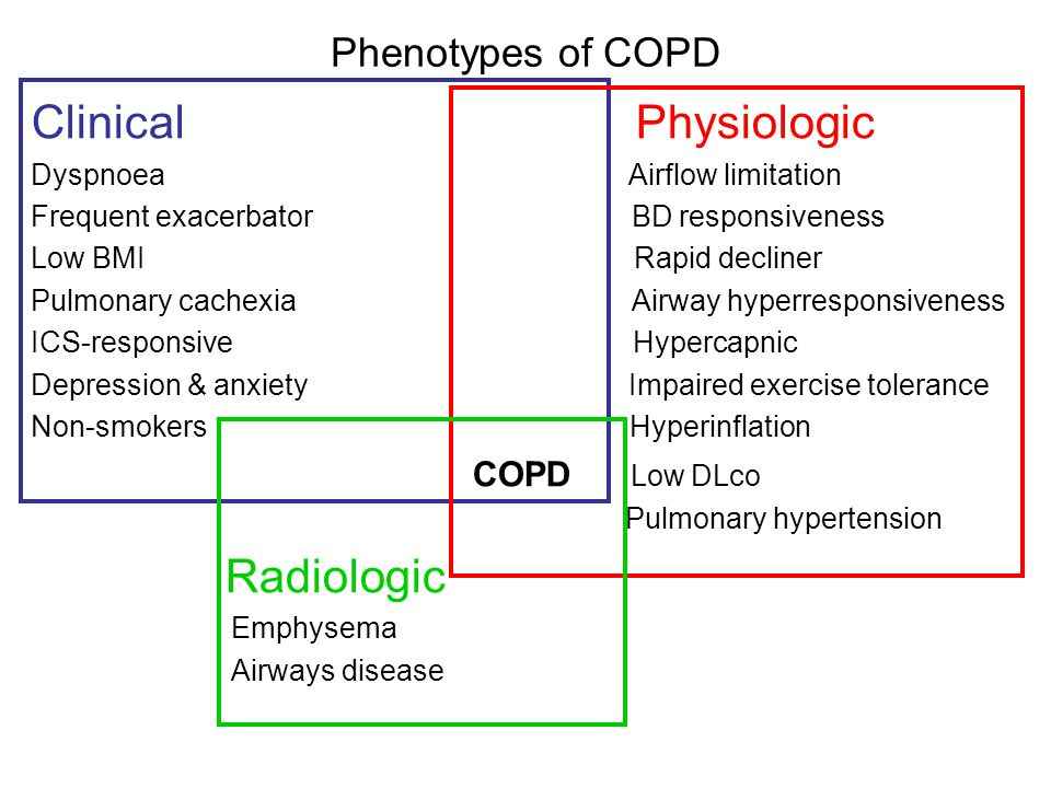 Phenotypes of COPD Clinical Physiologic Dyspnoea Airflow limitation Frequent exacerbator BD responsiveness Low BMI Rapid decliner Pulmonary cachexia A