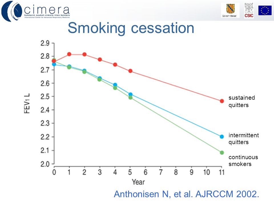 Govern Balear Smoking cessation sustained quitters intermittent quitters continuous smokers Anthonisen N, et al. AJRCCM 2002.
