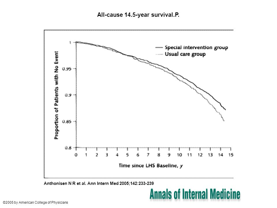 All-cause 14.5-year survival.P. Anthonisen N R et al. Ann Intern Med 2005;142:233-239 ©2005 by American College of Physicians