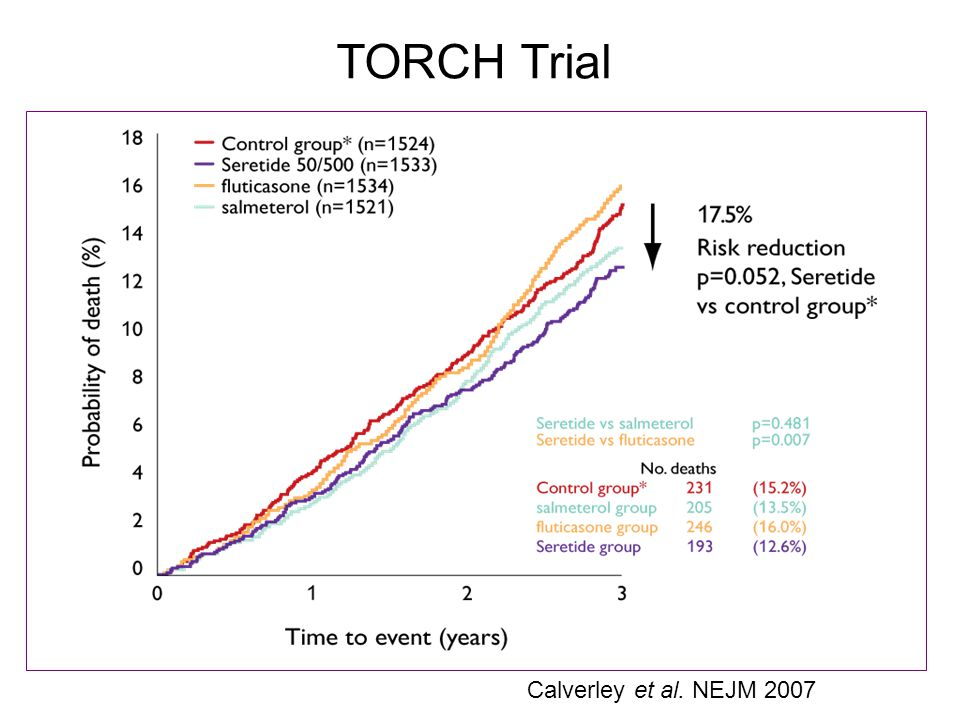TORCH Trial Calverley et al. NEJM 2007