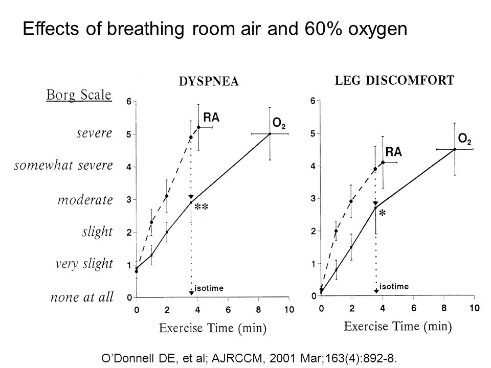 Effects of breathing room air and 60% oxygen O'Donnell DE, et al; AJRCCM, 2001 Mar;163(4):892-8.