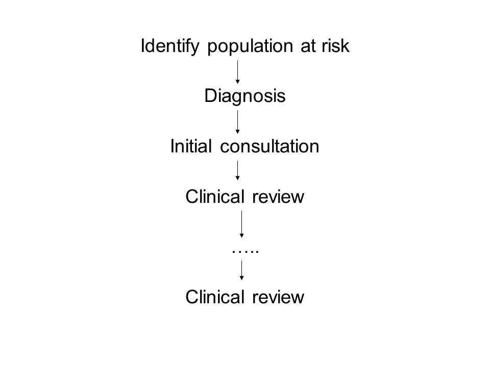 Identify population at risk Diagnosis Initial consultation Clinical review ….. Clinical review