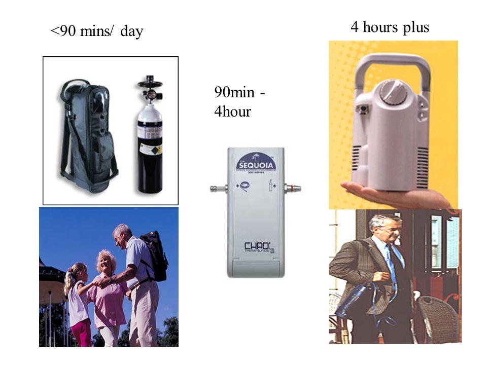 <90 mins/ day 90min - 4hour 4 hours plus