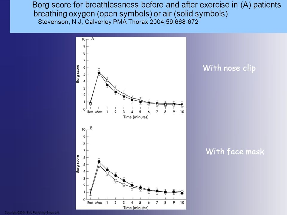 Borg score for breathlessness before and after exercise in (A) patients breathing oxygen (open symbols) or air (solid symbols) Stevenson, N J, Calverl