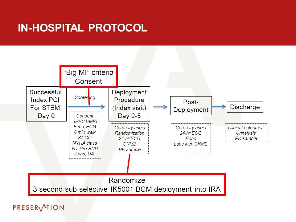 IN-HOSPITAL PROTOCOL Successful Index PCI For STEMI Day 0 Screening Consent SPECT/MRI Echo, ECG 6 min walk KCCQ NYHA class NT-Pro-BNP Labs, UA Deploym