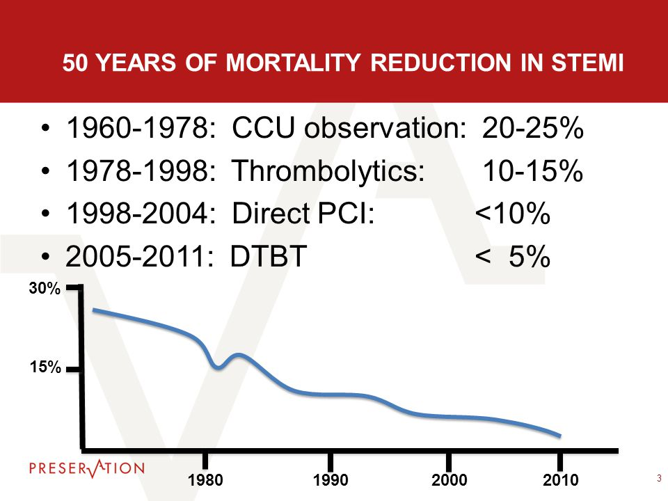 50 YEARS OF MORTALITY REDUCTION IN STEMI 1960-1978: CCU observation: 20-25% 1978-1998: Thrombolytics: 10-15% 1998-2004: Direct PCI:<10% 2005-2011: DTB