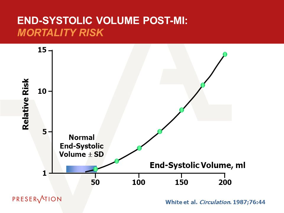 20090417 Baseline LVIDD and All Cause Mortality Wong M et al.