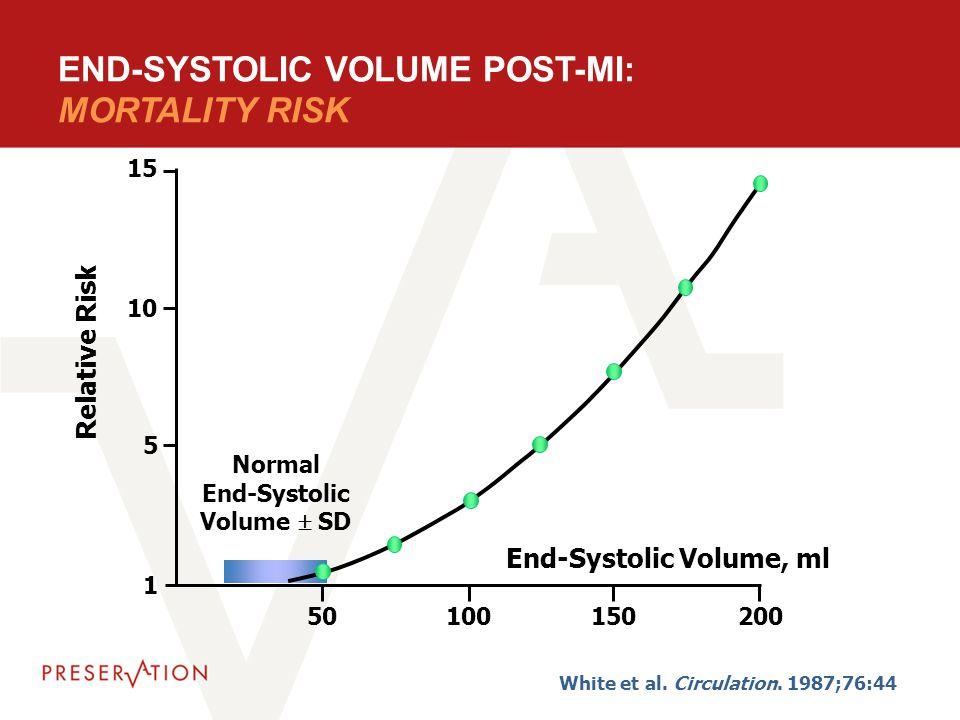 50100150200 15 10 5 1 Relative Risk Normal End-Systolic Volume  SD End-Systolic Volume, ml END-SYSTOLIC VOLUME POST-MI: MORTALITY RISK White et al. C