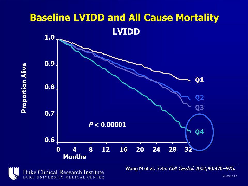 20090417 Baseline LVIDD and All Cause Mortality Wong M et al. J Am Coll Cardiol. 2002;40:970−975. Months 1.0 0.9 0.8 0.7 0.6 048121620242832 Q1 Q2 Q3