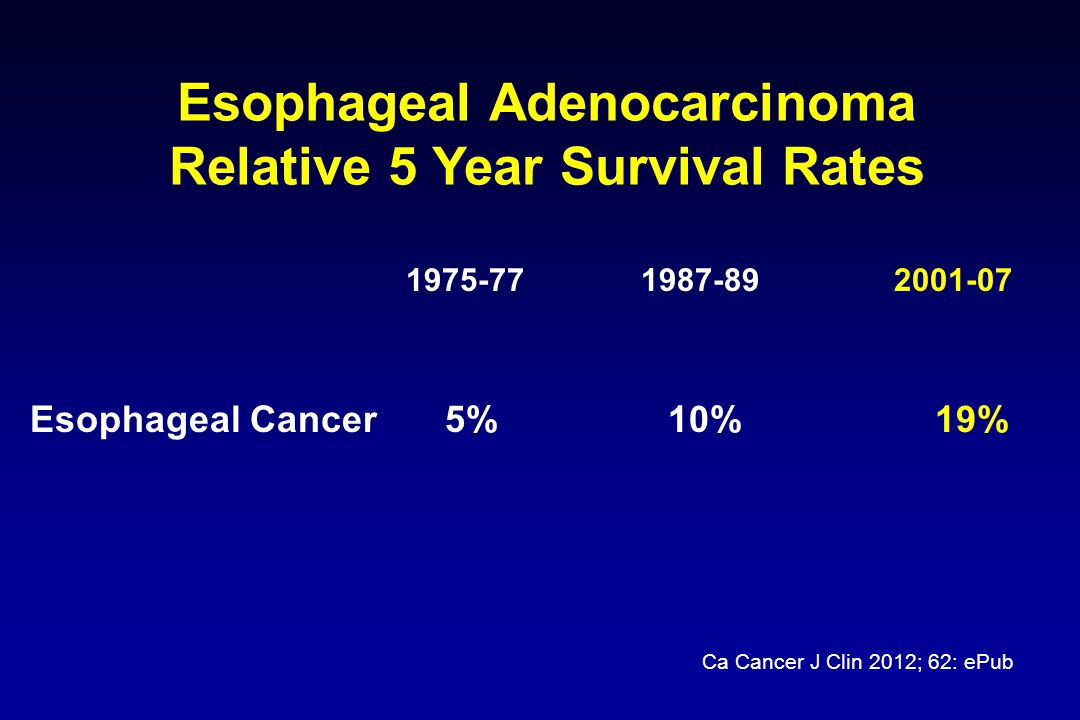 Gastric Adenocarcinoma Relative 5 Year Survival Rates 1975-77 1987-89 2001-07 Stomach Cancer 15% 20% 27% Ca Cancer J Clin 2012; 62: ePub