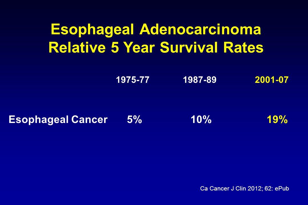 Finks JF et al. N Engl J Med. 2011 Esophageal Cancer – Resection Trends in Operative Mortality