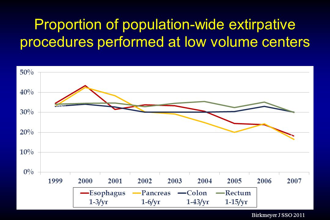 Proportion of population-wide extirpative procedures performed at low volume centers Birkmeyer J SSO 2011