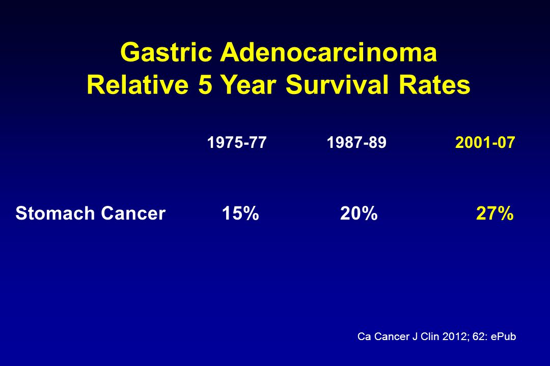 Adjuvant Chemotherapy: ACTS- GT 1 Stage II-III gastric cancer treated with curative gastrectomy; all with at least D2 dissection n=1059 Randomised Adjuvant S-1 80mg/m 2 /day x28 days q 6 weeks x 12 months n=529 Observation n=530 Sakuramoto et al., NEJM 2007 Screening programme in Japan allows detection of disease at an earlier stage S1 efficacy not proven in non-Asian population