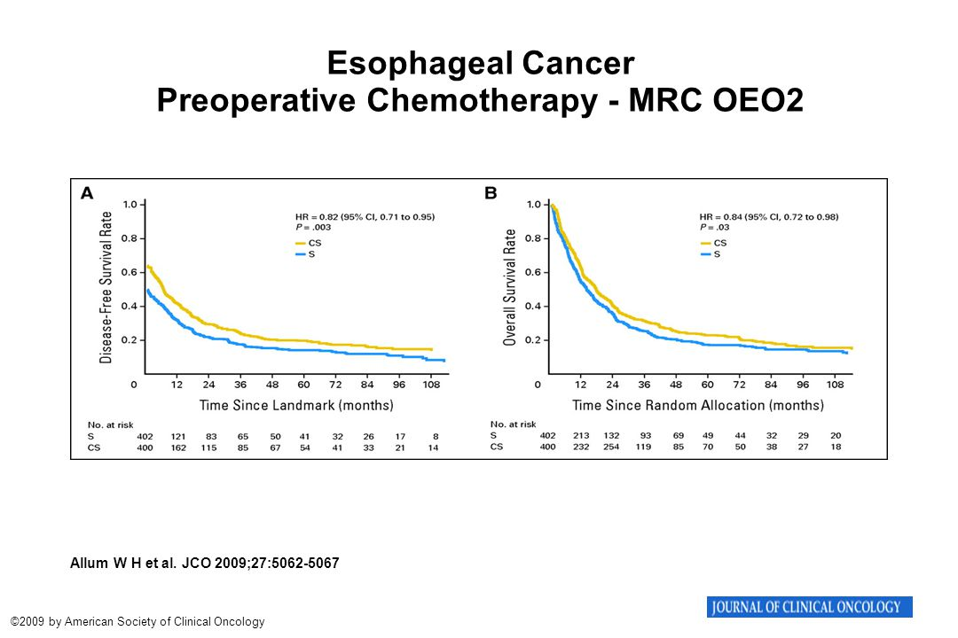 Allum W H et al. JCO 2009;27:5062-5067 ©2009 by American Society of Clinical Oncology Esophageal Cancer Preoperative Chemotherapy - MRC OEO2