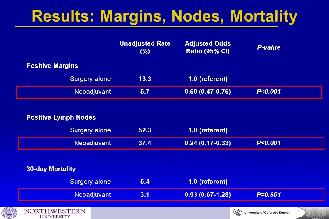 Results: Margins, Nodes, Mortality Unadjusted Rate (%) Adjusted Odds Ratio (95% CI) P-value Positive Margins Surgery alone13.31.0 (referent) Neoadjuva