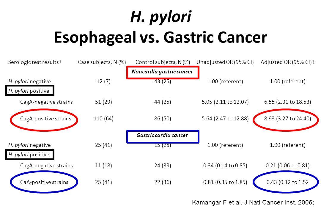 Songun I et al. Lancet Oncol 2010 Gastric Cancer Resection Tumor Control