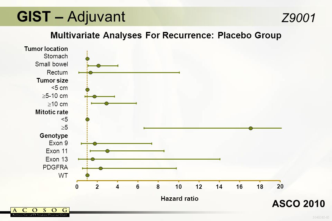 3048365-65 Multivariate Analyses For Recurrence: Placebo Group GIST – Adjuvant Z9001 Hazard ratio ASCO 2010 Tumor location Stomach Small bowel Rectum