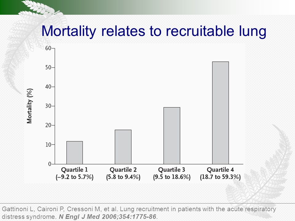 Mortality relates to recruitable lung Gattinoni L, Caironi P, Cressoni M, et al.