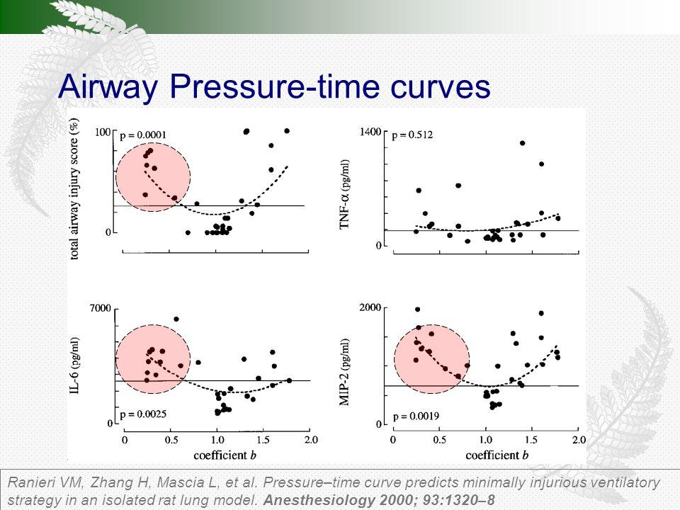 Airway Pressure-time curves Ranieri VM, Zhang H, Mascia L, et al.