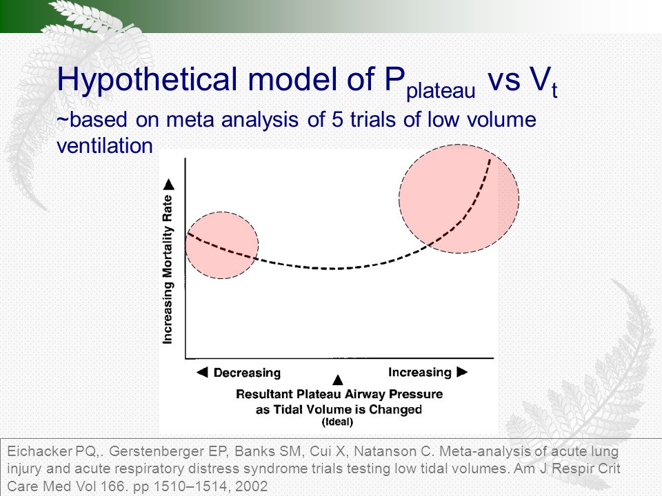 Hypothetical model of P plateau vs V t ~based on meta analysis of 5 trials of low volume ventilation Eichacker PQ,.