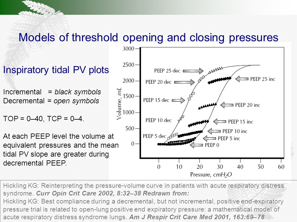 Models of threshold opening and closing pressures Inspiratory tidal PV plots Incremental = black symbols Decremental = open symbols TOP = 0–40, TCP = 0–4.