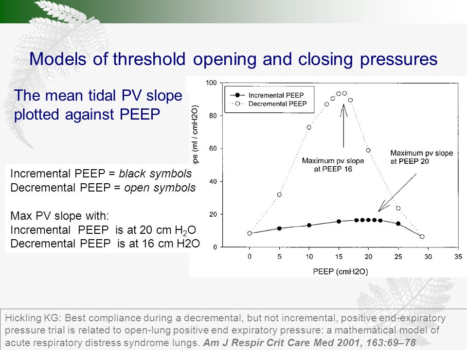 Models of threshold opening and closing pressures Hickling KG: Best compliance during a decremental, but not incremental, positive end-expiratory pressure trial is related to open-lung positive end expiratory pressure: a mathematical model of acute respiratory distress syndrome lungs.