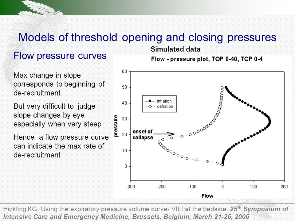 Models of threshold opening and closing pressures Hickling KG.