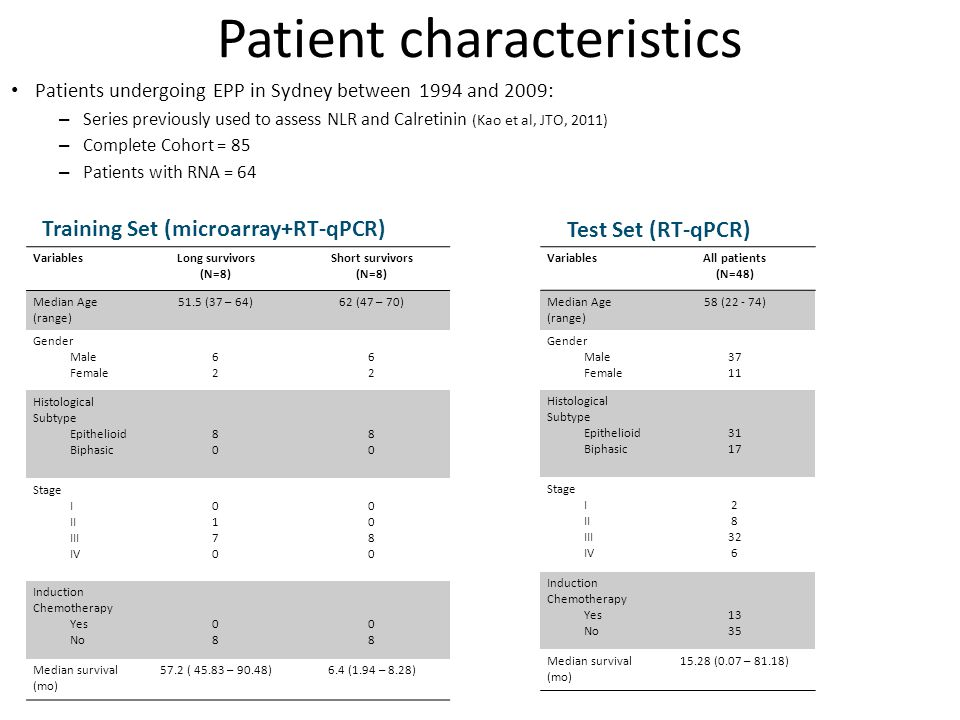 Patient characteristics Patients undergoing EPP in Sydney between 1994 and 2009: – Series previously used to assess NLR and Calretinin (Kao et al, JTO, 2011) – Complete Cohort = 85 – Patients with RNA = 64 VariablesLong survivors (N=8) Short survivors (N=8) Median Age (range) 51.5 (37 – 64)62 (47 – 70) Gender Male Female 6262 6262 Histological Subtype Epithelioid Biphasic 8080 8080 Stage I II III IV 01700170 00800080 Induction Chemotherapy Yes No 0808 0808 Median survival (mo) 57.2 ( 45.83 – 90.48)6.4 (1.94 – 8.28) VariablesAll patients (N=48) Median Age (range) 58 (22 - 74) Gender Male Female 37 11 Histological Subtype Epithelioid Biphasic 31 17 Stage I II III IV 2 8 32 6 Induction Chemotherapy Yes No 13 35 Median survival (mo) 15.28 (0.07 – 81.18) Training Set (microarray+RT-qPCR) Test Set (RT-qPCR)