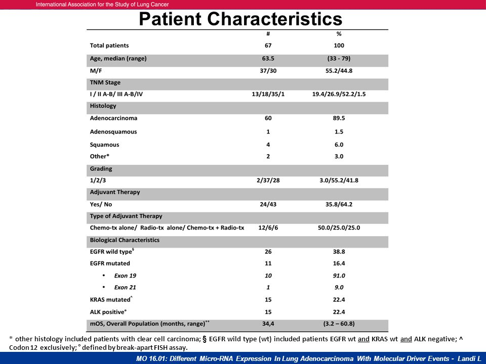 1000 controls (no disease) 130 samples (13%): haemolyzed 870 controls suitable for analyses: 594 LDCT arm; 276 observational arm 85 lung cancer patients 9 patients (11%) : samples not available 7 patients (9%): haemolyzed samples 69 Lung Cancer patients: 26 pre-diagnosis only; 28 at & pre- diagnosis; 15 at diagnosis only Study Design & Aims  Diagnostic performance of miRNA test (3 levels, H-I-L risk MSC classifier) for lung cancer detection across LDCT and observational arms  Combination of LDCT and plasma miRNA test  Prognostic value of the miRNA assay Sozzi G.