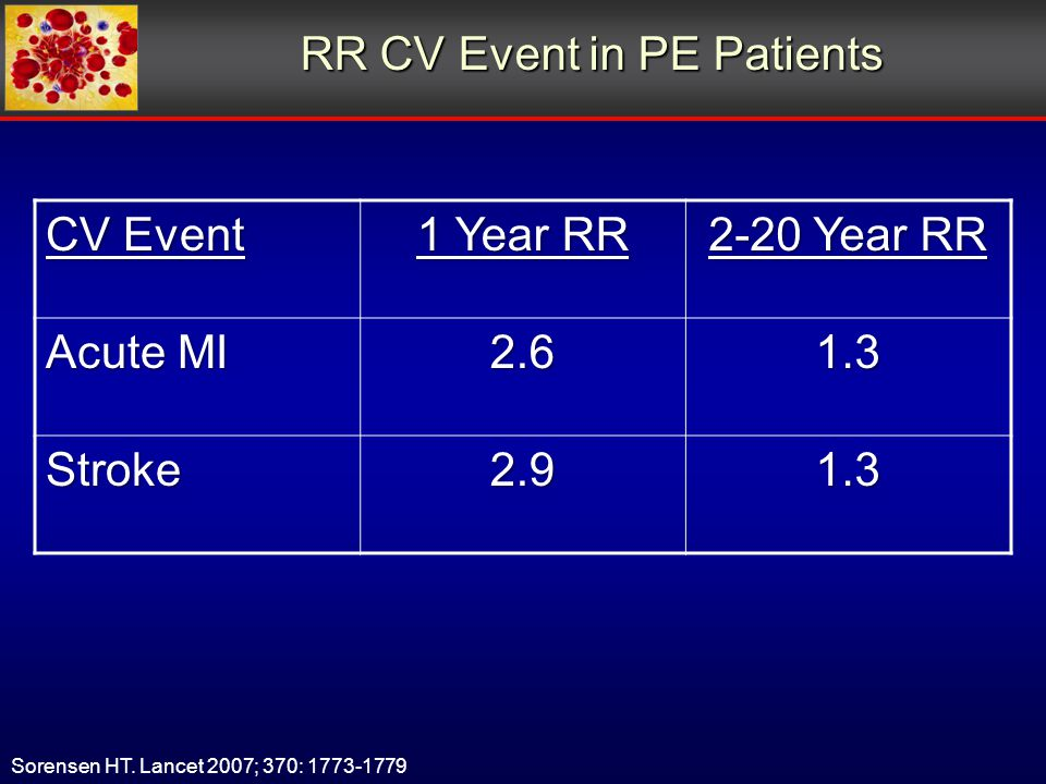 RR CV Event in PE Patients CV Event 1 Year RR 2-20 Year RR Acute MI 2.61.3 Stroke2.91.3 Sorensen HT.