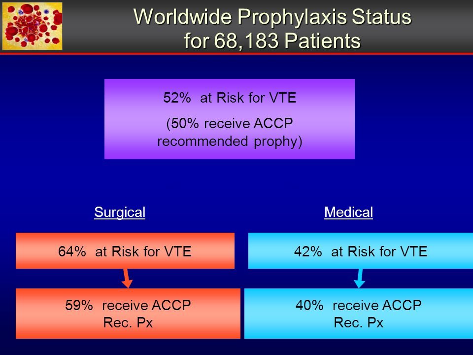 42% at Risk for VTE Medical 40% receive ACCP Rec. Px 64% at Risk for VTE 59% receive ACCP Rec.