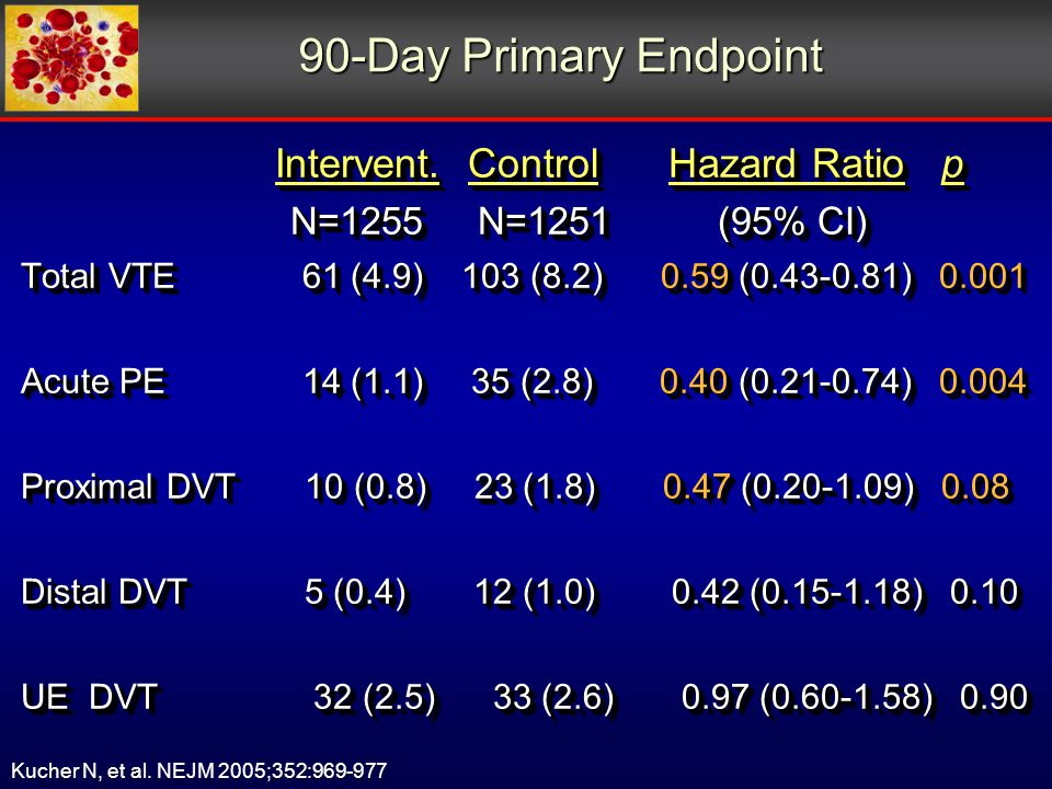 90-Day Primary Endpoint Intervent. Control Hazard Ratio p Intervent.