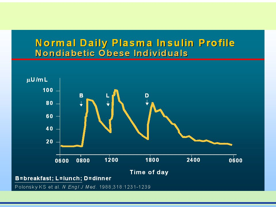 Physiologic Insulin Secretion: Basal/Bolus Concept Breakfast Lunch Supper Insulin (µU/mL) Glucose (mg/dL) Basal Glucose 150 100 50 0 7891011 12 123456789 A.M.P.M.