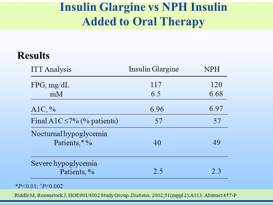 Insulin Glargine vs NPH Insulin Added to Oral Therapy Riddle M, Rosenstock J, HOE901/4002 Study Group. Diabetes. 2002;51(suppl 2):A113. Abstract 457-P