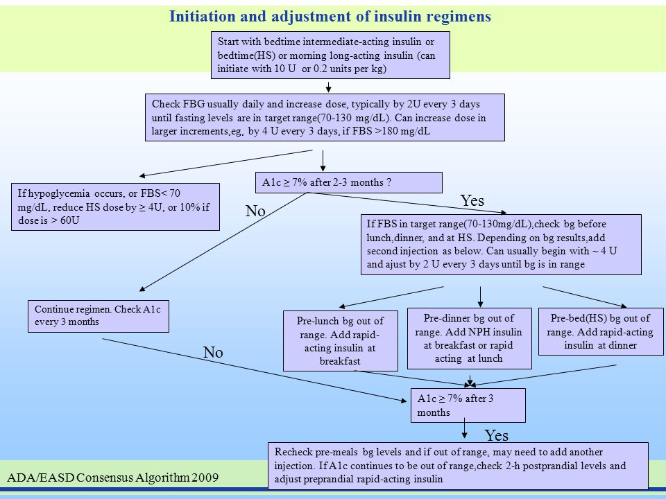 ADA/EASD Treatment Algorithm for Type 2 Diabetes DIABETES CARE, VOLUME 31, NUMBER 12, DECEMBER 2008