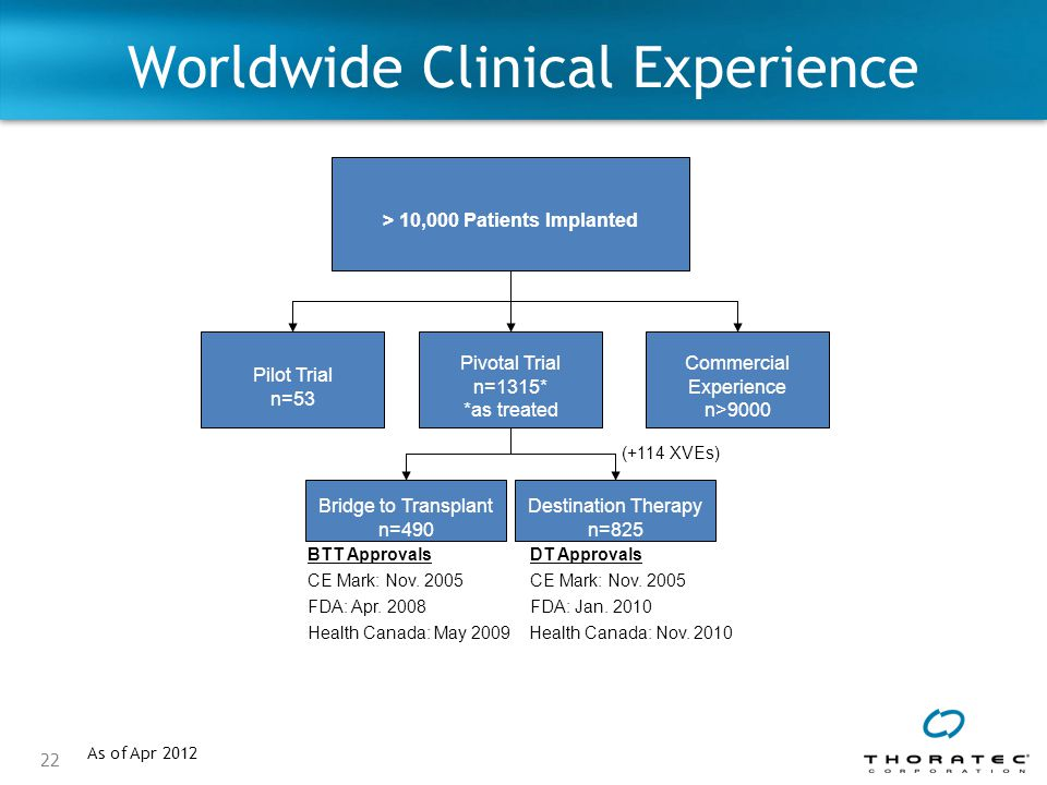 22 Worldwide Clinical Experience > 10,000 Patients Implanted Pilot Trial n=53 Pivotal Trial n=1315* *as treated Commercial Experience n>9000 Bridge to Transplant n=490 Destination Therapy n=825 CE Mark: Nov.