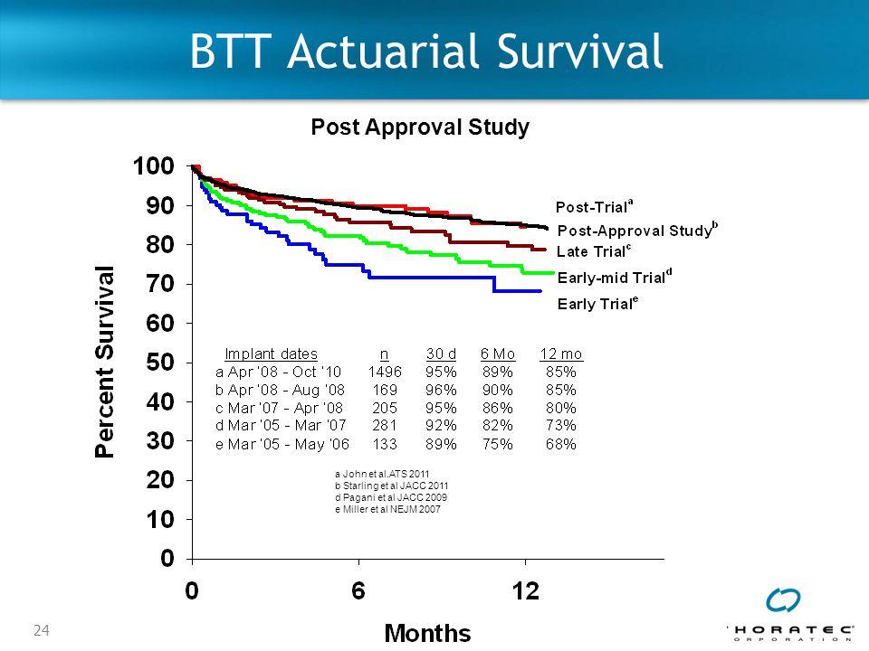 24 BTT Actuarial Survival Post Approval Study a John et al.ATS 2011 b Starling et al JACC 2011 d Pagani et al JACC 2009 e Miller et al NEJM 2007