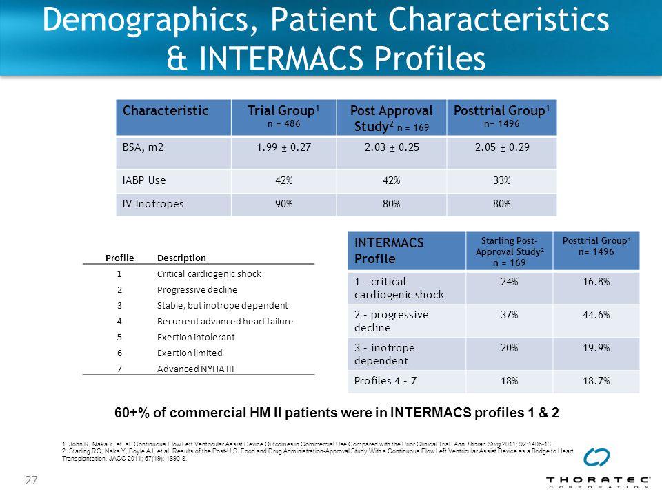 27 Demographics, Patient Characteristics & INTERMACS Profiles 1.