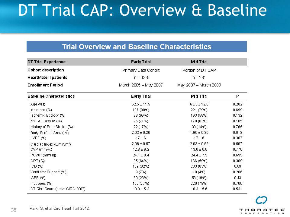 35 DT Trial CAP: Overview & Baseline Trial Overview and Baseline Characteristics Park, S, et al Circ Heart Fail 2012.